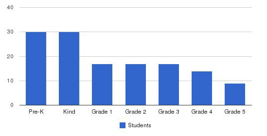 Grace Covenant Academy Students by Grade