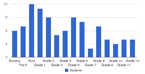 Naperville Christian Academy Students by Grade
