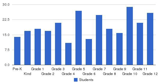 East Memorial Christian Academy Students by Grade
