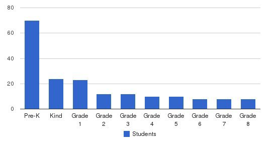 Legacy Christian School Students by Grade
