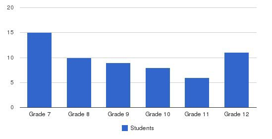 Alsion Middle/high School Students by Grade
