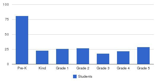 Christian Center Elementary School Students by Grade
