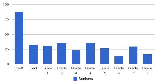 Messiah Lutheran School Students by Grade