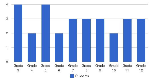 Beacon Students by Grade