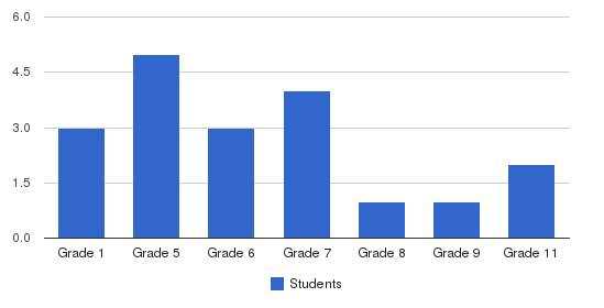Gardena Academy Students by Grade