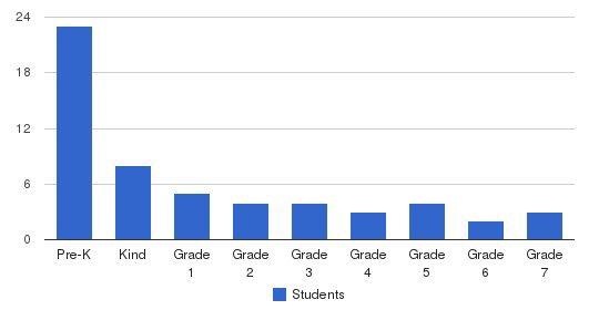 Crescent Montessori School Students by Grade