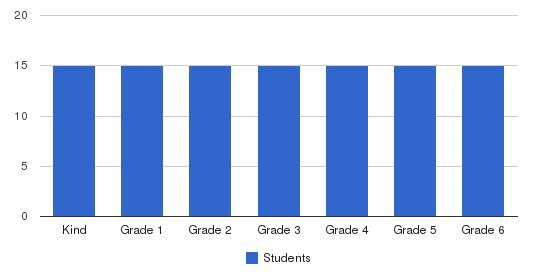 Delphi Academy Of San Marcos Students by Grade