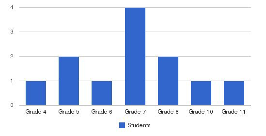 Pioneer Day School Students by Grade