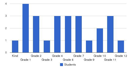 Elim Christian School Students by Grade