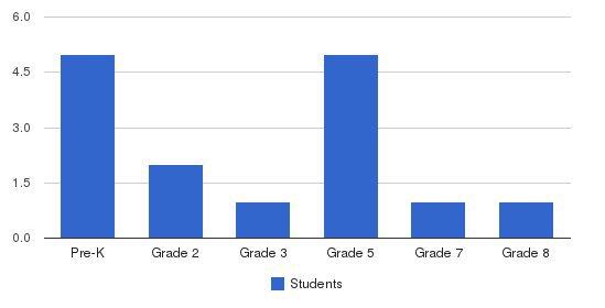 Famli Circle School Students by Grade