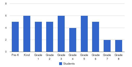 Fair Oaks Academy Students by Grade