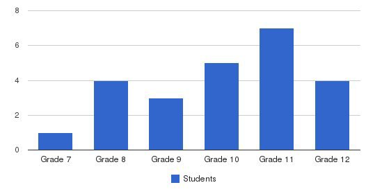 La Cheim School Students by Grade