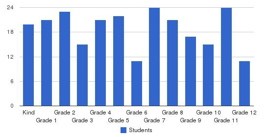 North Valley Baptist School Students by Grade