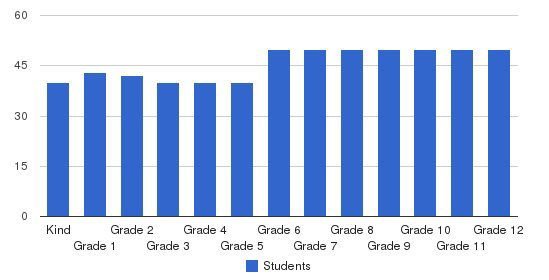 Pinewood School Students by Grade