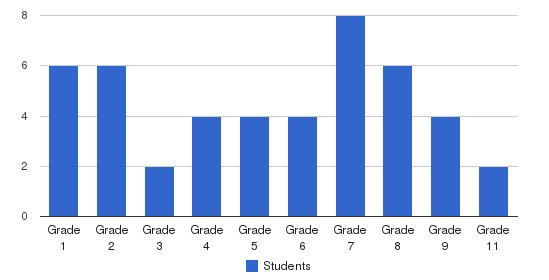 Rancho Christian Academy Students by Grade