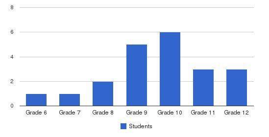 South San Joaquin Education Center Students by Grade