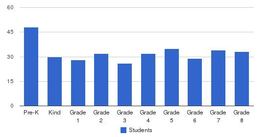 Nazareth School Students by Grade