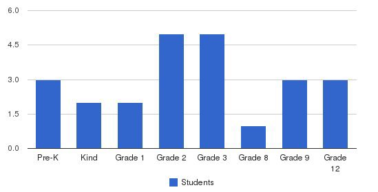 Temple Learning Center Students by Grade