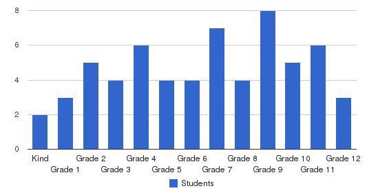 Broach School Students by Grade