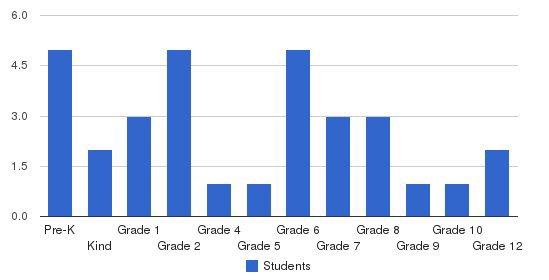 Sancta Familia Academy Students by Grade