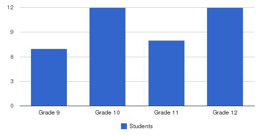 Learning House Students by Grade