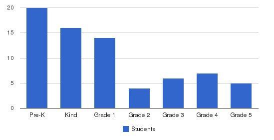 Hadi School Students by Grade