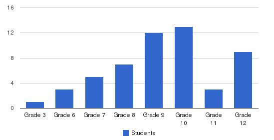 High SchoolRoad School Of Baltimore County Students by Grade