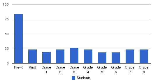 Ascension School Students by Grade
