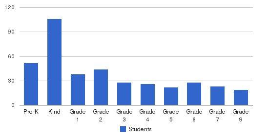Bnos Margulia Viznitz Students by Grade