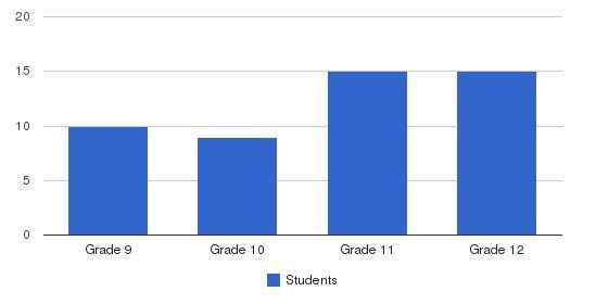 Machon Chana Students by Grade