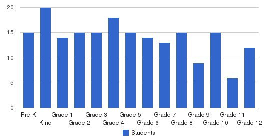 Victory Christian School Students by Grade