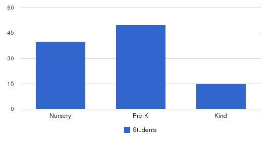 Learning Years Day School Students by Grade