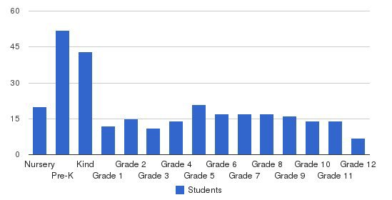 Victory Baptist School Students by Grade