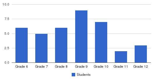 Eagle Valley School Students by Grade