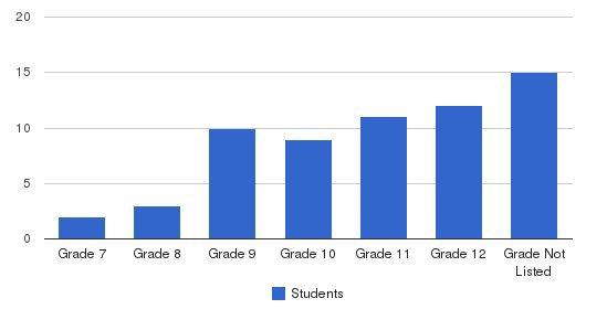 Northern Ca Prep School Students by Grade