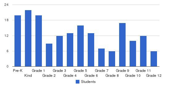 Weatherford Christian School Students by Grade