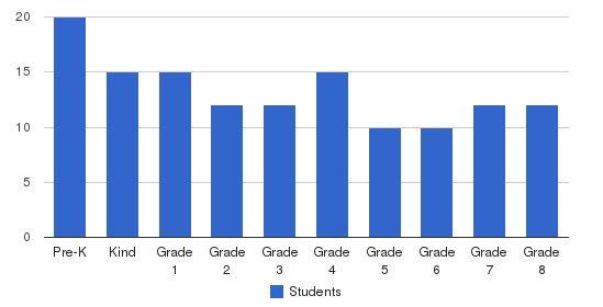 St. John Neumann Academy Students by Grade