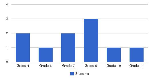 East End Academy Students by Grade