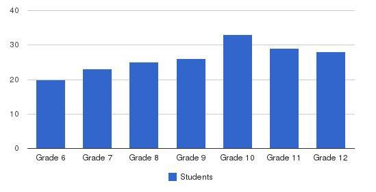 Oakcrest School Students by Grade