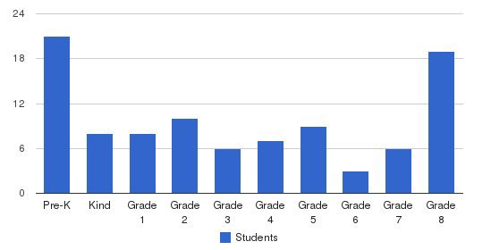 Norwalk Christian School Students by Grade