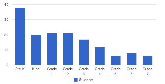 Al Fatih Academy Students by Grade