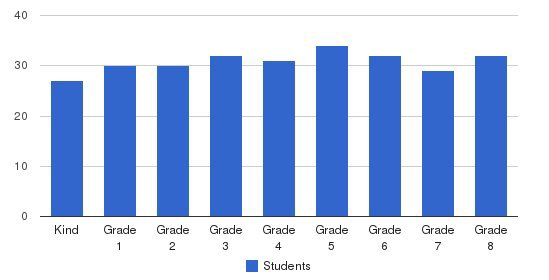 Notre Dame Academy Elementary School Students by Grade