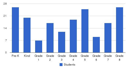 Notre Dame School Students by Grade