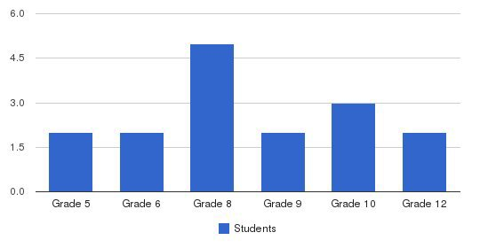 Anova Center For Education  ACE Sonoma Students by Grade