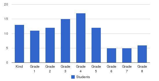 Carden School Of Tehachapi Students by Grade