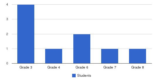 Keith Thompson School Students by Grade
