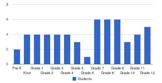 Landmark Christian School Students by Grade