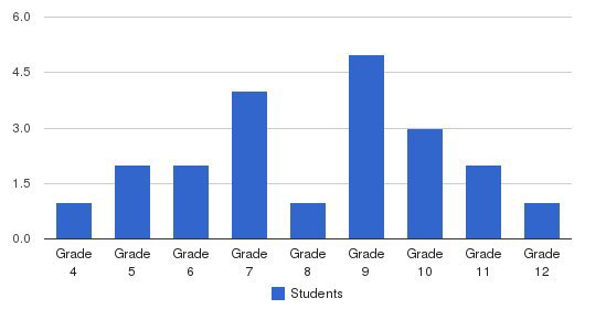 The Country School Students by Grade