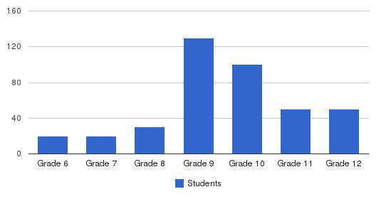 Front Range Academy Students by Grade