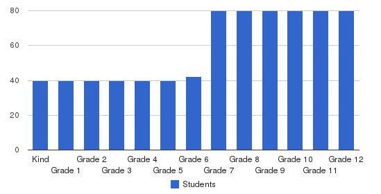 Oakwood School Students by Grade